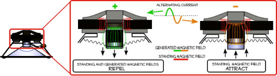 How do Magnetic Speaker Drivers Work