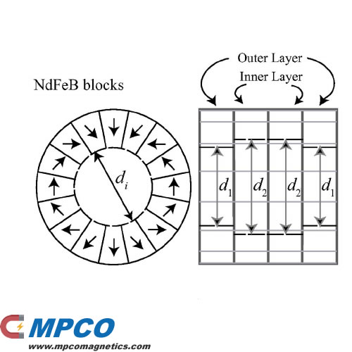 Halbach Array Permanent magnets using harmonic corrector rings