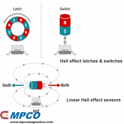Magnetic Hall effect sensors