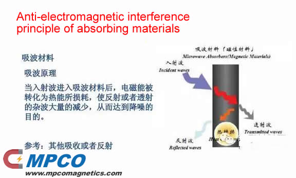 Anti-electromagnetic interference principle of absorbing materials