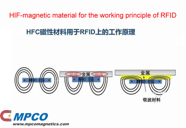 HIF-magnetic material for the working principle of RFID