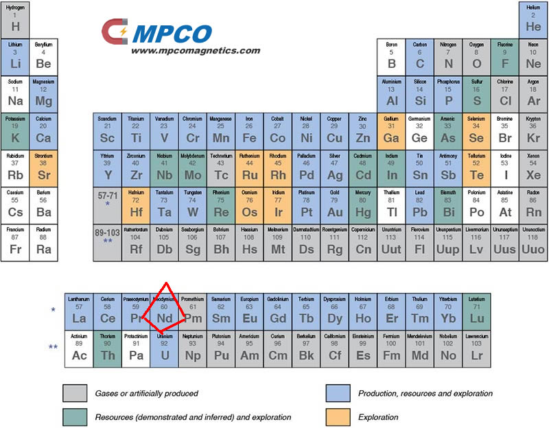 Nd rare earth element introduction