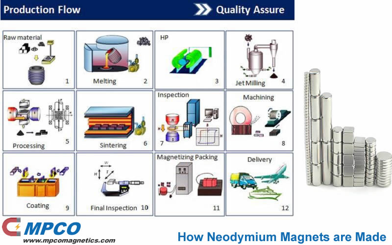 How Neodymium Magnets are Made