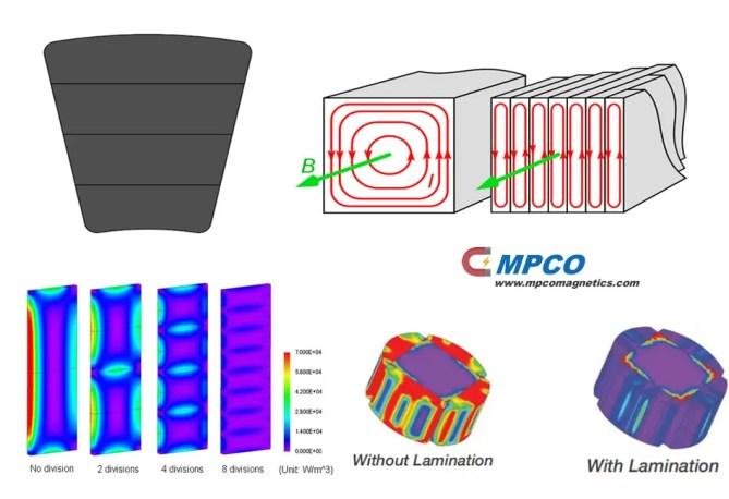 Magnet Segmentation Techniques for Eddy Current Losses Reduction