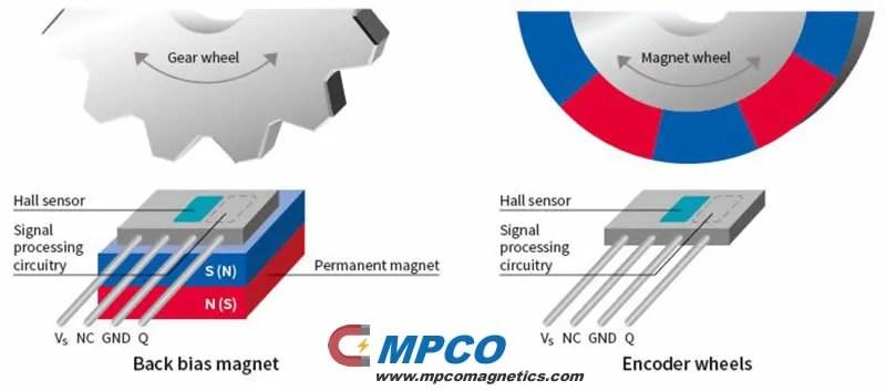 Magnetic Encoder Engine Technology