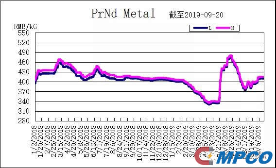 PrNd Metal Price Tendency Chart