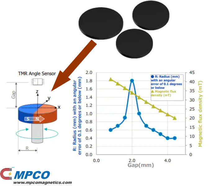 MPCO Magnets for TMR Angle Sensors