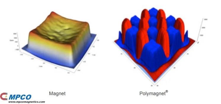 Magnet vs Polymagnet