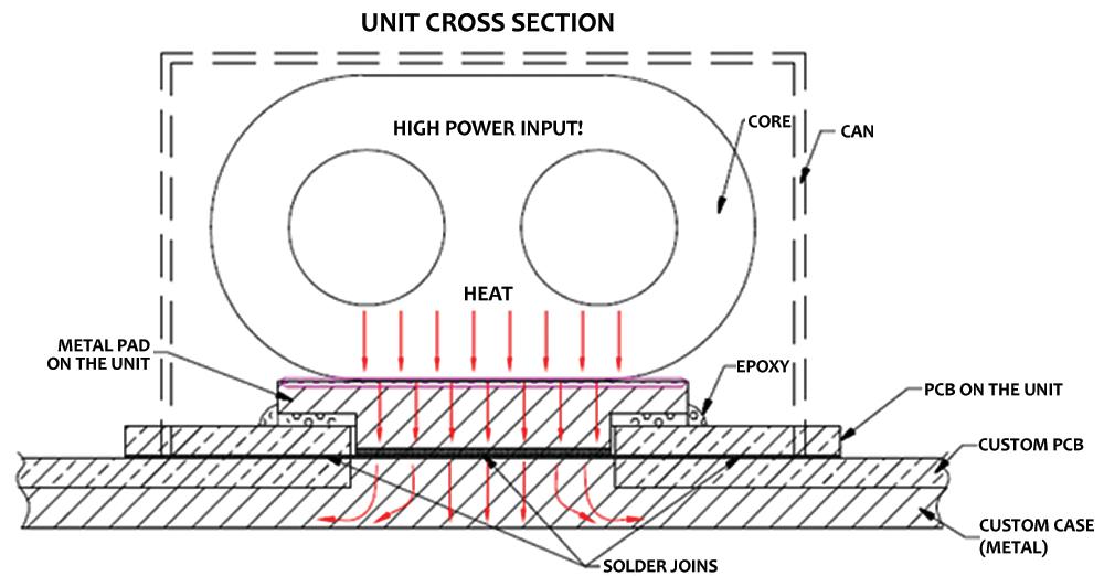 Heat Sink Design Enhancement Improves Power Handling in