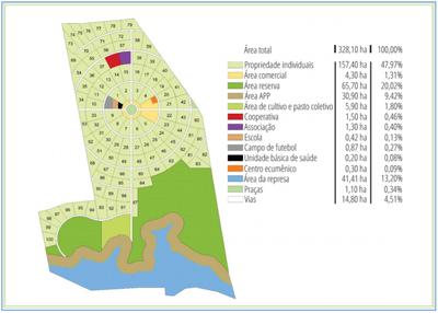 Projeto Agrovila Aguas de Acauã