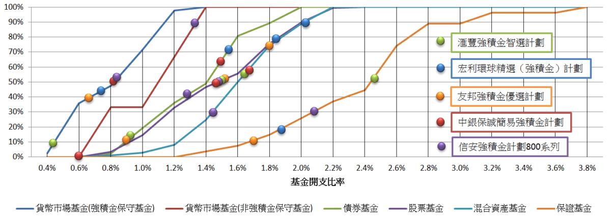 強積金策略交流#2 -滙豐同宏利嘅強積金計劃係唔係最好/差?
