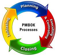PMBOK Processes