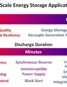 Why is energy storage needed applications also grid systems rh mpoweruk
