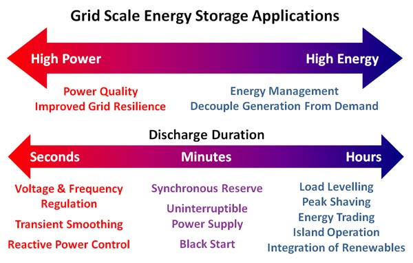 Grid Scale Energy Storage Applications