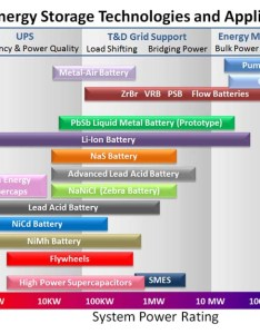 Grid energy storage technologies and applications also systems rh mpoweruk