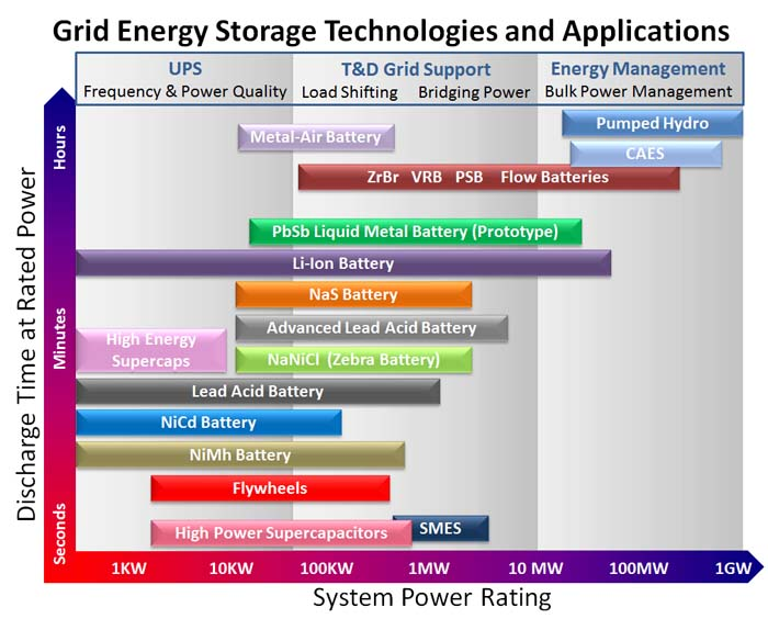 Grid Energy Storage Technologies and Applications
