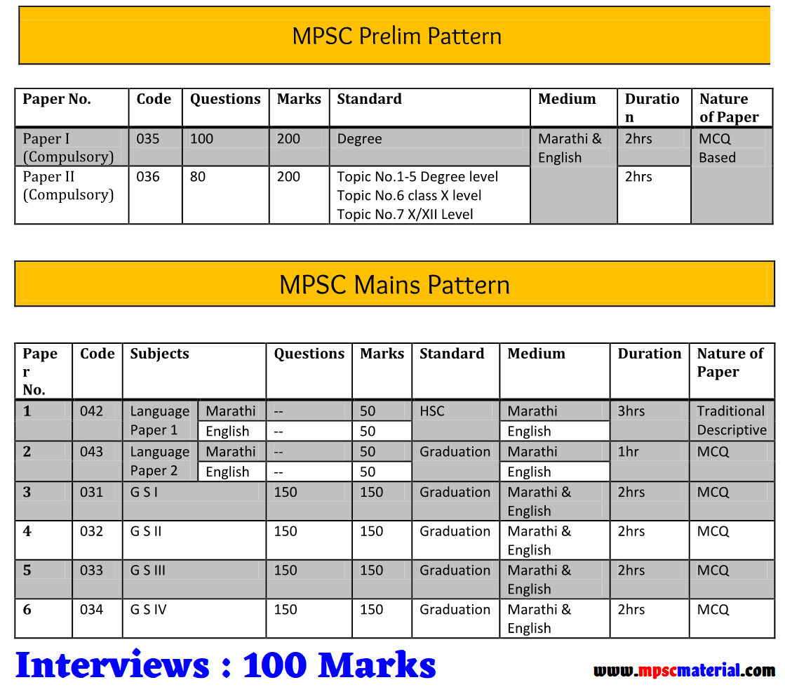 Mpsc Syllabus In Marathi Language Pdf
