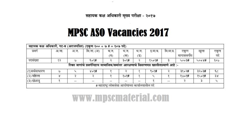 mpsc aso job vacancies