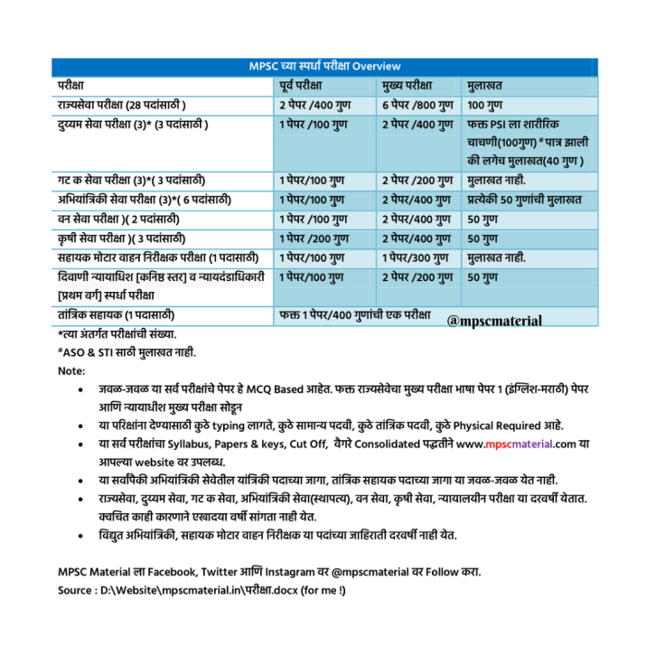 MPSC EXAMS Information Overview