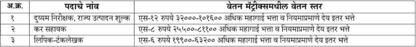 MPSC Excise Sub Inspector Salary