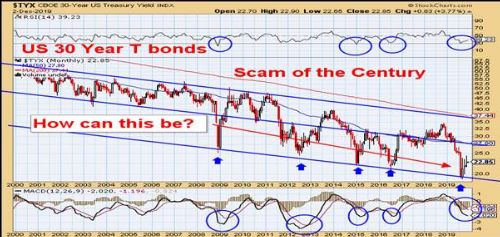 TYX 30 year US treasury yield index - US 30 year T Bonds - scam of the century. How can this be?