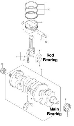 Rod and Main Bearings