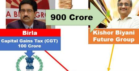 1 Witholding Tax TDS in Capital Gains tax