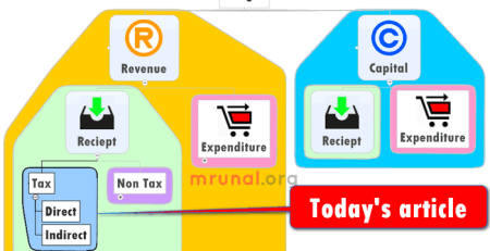 budget revenue part tax and non tax