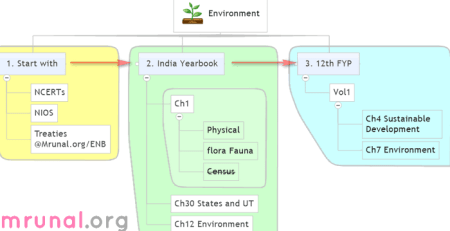 Environment from India Yearbook
