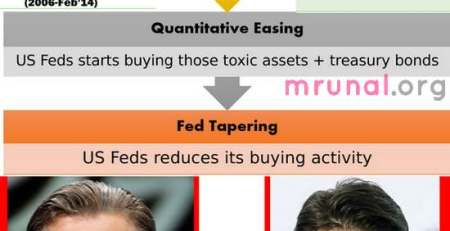 ntroduction Quantitative Easing, Fed Tapering