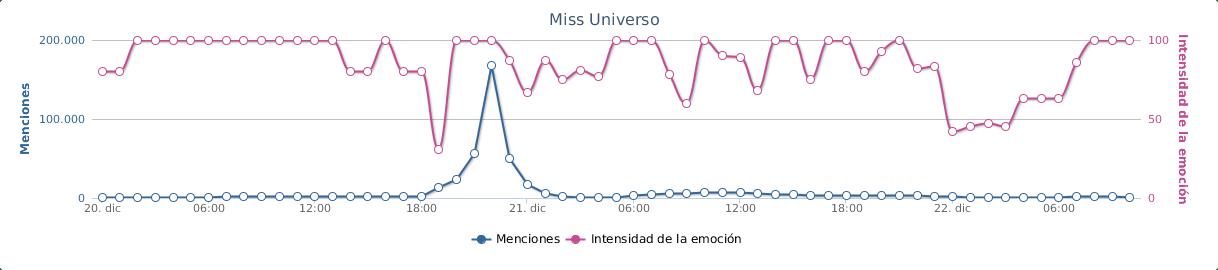 Medición Netbase Miss Universo 2015