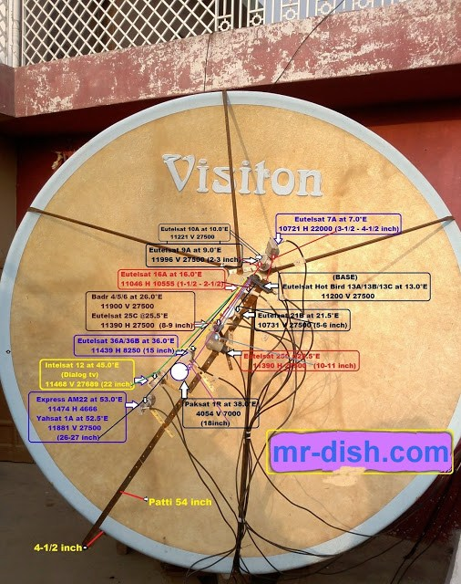 40 Satellites on 3 Dishes