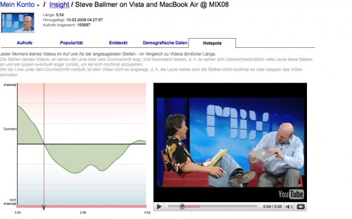 YouTube Insight: Analyse der Video-Performance