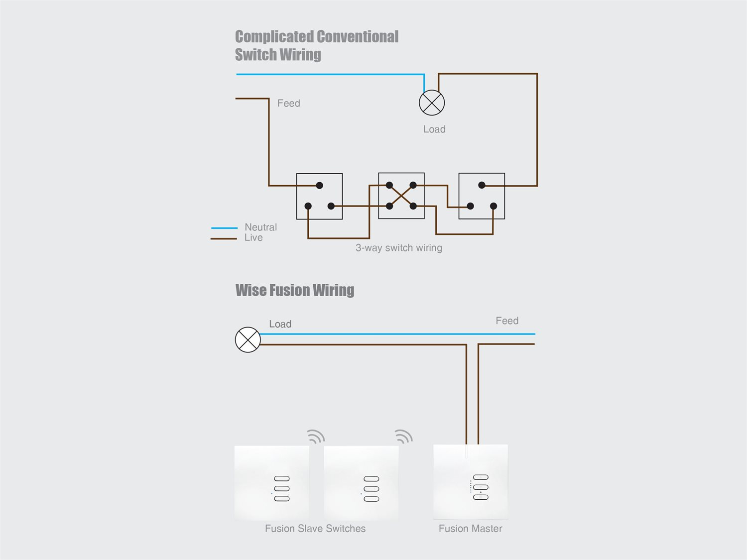 2 gang way light switch wiring diagram uk hpm double wise fusion dimmer master wired 4 240v primed white