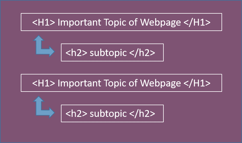 You can use multiple H1s on your webpage