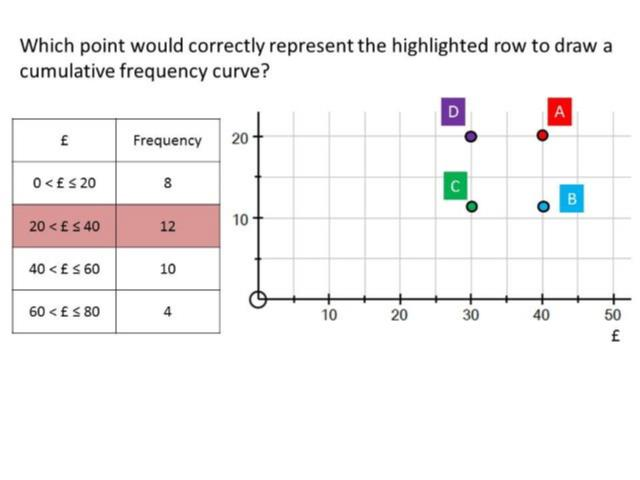 what is a frequency diagram panel wiring software cumulative guess the misconception mr barton maths blog 10