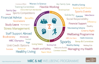 MRC and Me Well being logo
