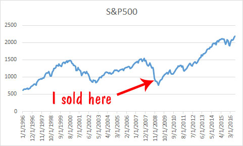 The stock market is going to crash, don't buy high and sell low.