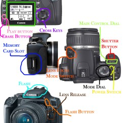 Camera Parts Diagram Software Functional Control Lens Free Engine Image For