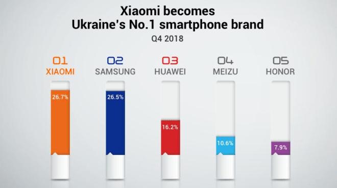 XIAOMI MI BECOMES NO.1 UKRAINE'S SMARTPHONE BRAND