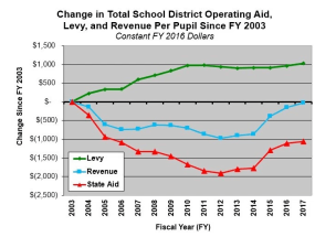 NorthStar Operating Levy Chart