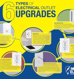 is your home in need of some electrical outlet upgrades mr electric has the inside scoop with the 6 most common types of upgrades  [ 1140 x 881 Pixel ]