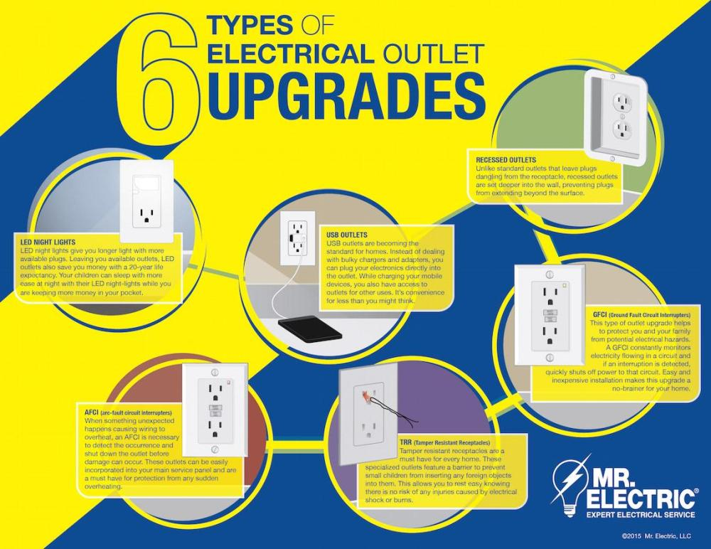 medium resolution of is your home in need of some electrical outlet upgrades mr electric has the inside scoop with the 6 most common types of upgrades