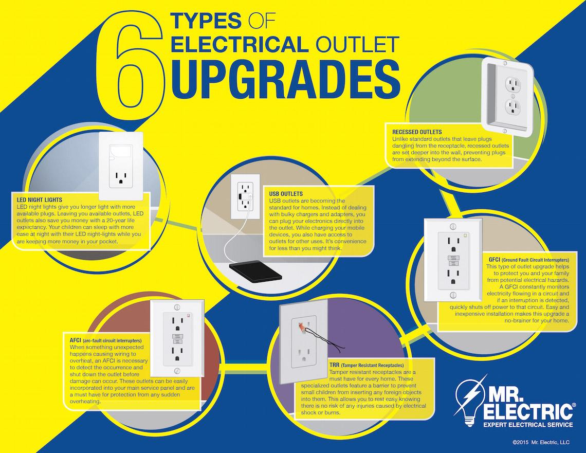 hight resolution of is your home in need of some electrical outlet upgrades mr electric has the inside scoop with the 6 most common types of upgrades