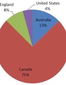 Excel pie chart secrets also techtv articles mrexcel publishing rh
