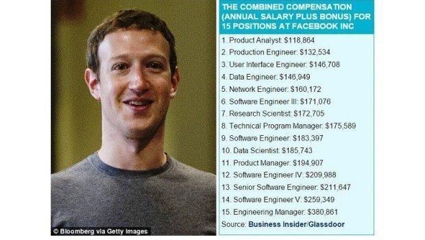 mara2 - Ecco quanto guadagnano i dipendenti di Facebook