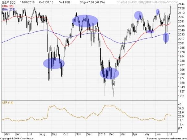 2016Jul-S&P 500-800x600