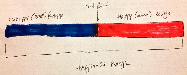 Happiness Range