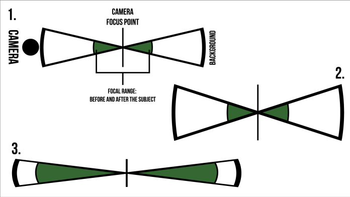 what is Depth of Field Depth-of-Field-Diagram