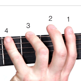 Guitar fingers position